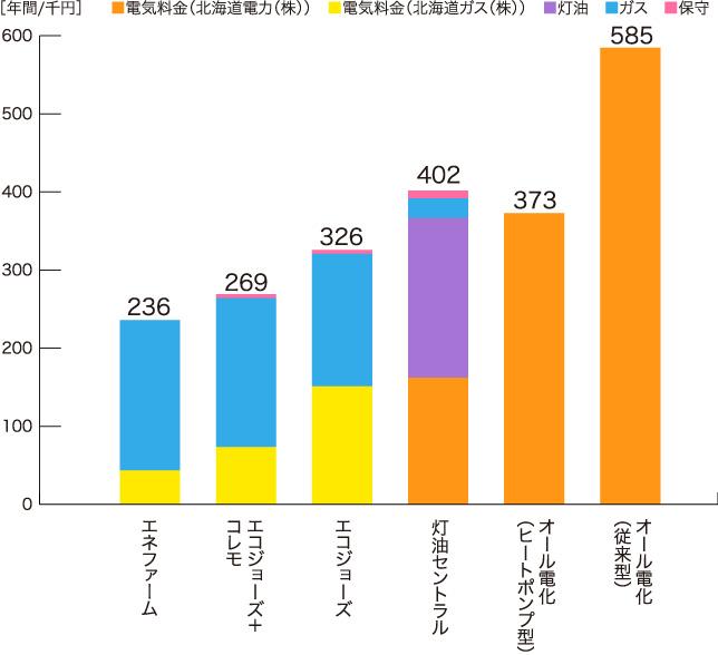 1年間の光熱費比較表