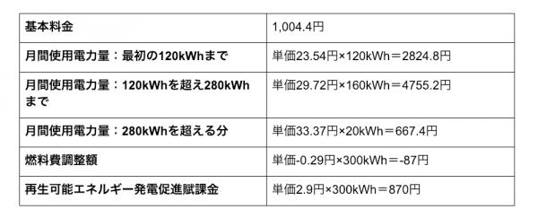 電気料金パターン1