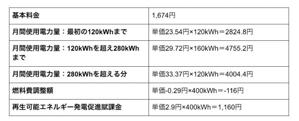 電気料金パターン2