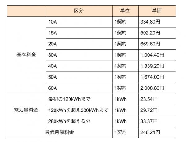 北海道電力(株)の電気料金単価表