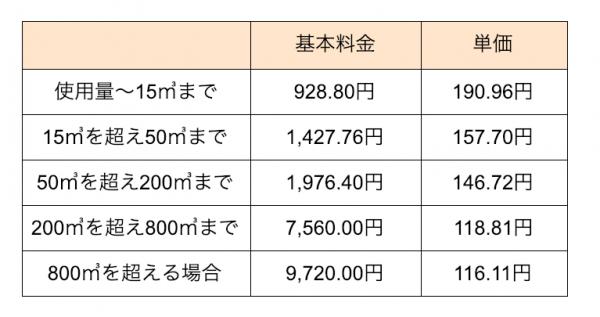 北ガスの一般料金表