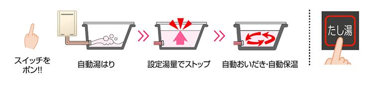 オートのお風呂の仕組み