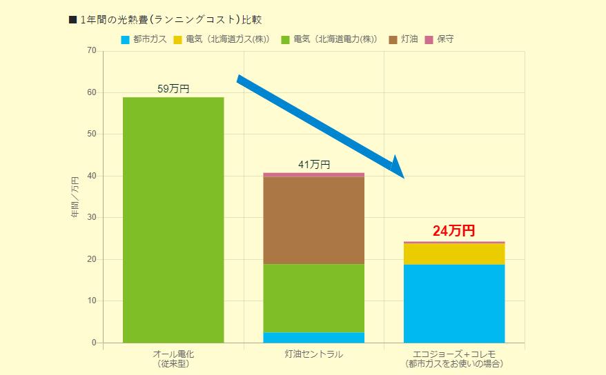 1年間の光熱費のランニングコストの比較